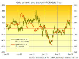 Gold Prices Sink Back To Feb Silver 7 5 As Us Fed Sees 3