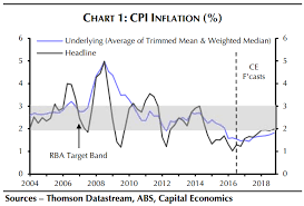Headline Inflation Chart Will Australian Inflation Rise Macrobusiness