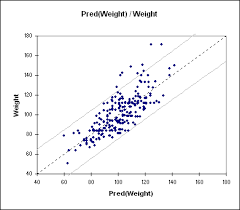 Linear Regression Chart Simple Linear Regression In Excel Tutorial Xlstat Support