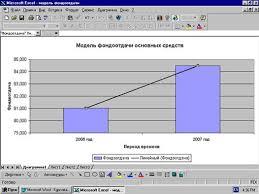 Дипломная работа Организация учета основных средств и их  Модель фондоотдачи основных средств
