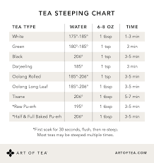 Recommended Steep Times How To Prepare Tea Art Of Tea