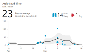 Cycle Time And Lead Time Control Charts Azure Devops