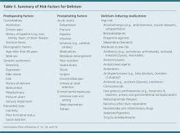 Delirium In Older Persons Evaluation And Management