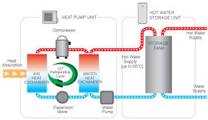heat pump system diagram.  Pump How Heat Pump Hot Water Systems Work With System Diagram E