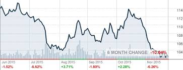 GLD SPDR Gold Shares ETF Quote CNNMoney Graafit Extraordinary Gld Quote