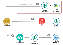 Hosting Resources for Web Applications on the IBM Cloud
