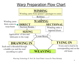 Weaving_chapter1b_06s Pages 1 50 Text Version Fliphtml5