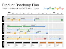 Project Roadmap Templates Keynote Roadmap Template With Swot Pestle Mac Compatible