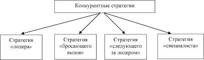 """Конкурентные стратегии Всё по специальности Менеджмент Стратегия """""""