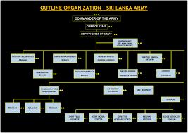 Sri Lanka Army Establishment Sri Lanka Army