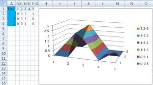 Surface Chart Example Excel 2003 Xyz Surface Chart Like Xy Line Chart Stack Overflow