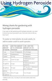 35 Food Grade Hydrogen Peroxide Dilution Chart Hydrogen Peroxide Mixing Chart For Watering Or Misting