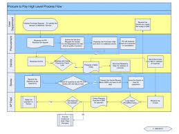 Flow Chart Of Payment Process Purchase To Pay Process Flow Chart Flow Chart Overview Of