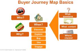 B To B Sales B2b Buyer Journey Map Basics