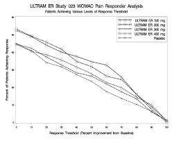 Ultram Er Tramadol Hcl Extended Release Uses Dosage