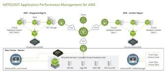 Application Performance Management Netscout Application Performance Management For Aws Netscout