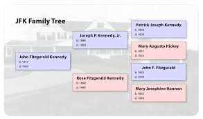 famiy tree family tree wikipedia