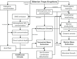 How To Make Chart On Pollution Make A Flow Chart Of Air Pollution Lts Cause And Effect
