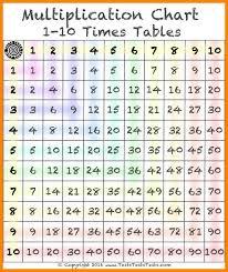 multiplication tables 1 10 - Hatch.urbanskript.co