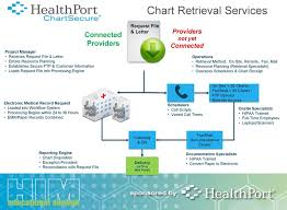 Chart Retrieval Companies Audit Relief Tools And Solutions For Providers And Health