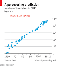 The Economist Explains The End Of Moores Law The