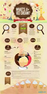 Interesting Facts About Vending Machines Inspiration Interesting Facts About Ice Cream History InfoGraphic Graphsnet