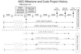 Project Schedules Asci Planning Milestone And Code Project Schedules