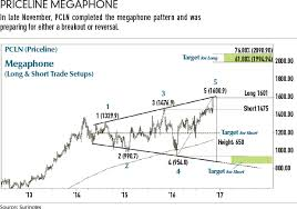 Trading Megaphone Patterns Futures