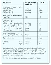 Turbine Oil Viscosity Chart Aeroshell Turbine Oil 500