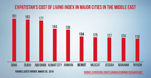 Beirut Ranks 162nd In The World In Expatistans Cost Of