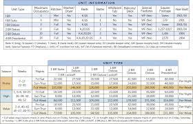 Wyndham Timeshare Points Chart Wyndham Ocean Walk Points Chart Resort Info