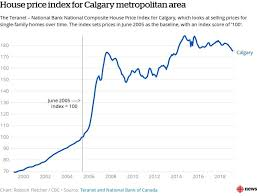 Calgary House Price History Chart Calgary Sees Largest Decline In House Prices Of 11 Major