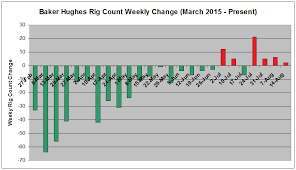 Crude Oil The Divergence Of Rig Count Oil Price And