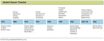 Herbert Hoover Presidency Facts Britannica
