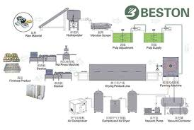 Egg Tray Production Process Paper Egg Tray Manufacturing