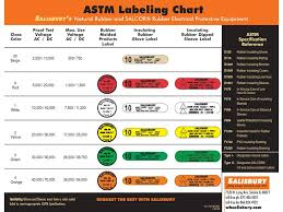 Arc Flash Clothing Rating Chart Salisbury Glove Sizing Linemans Equipment