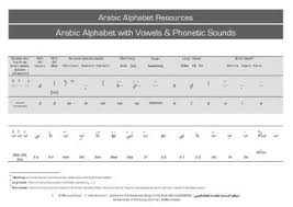 Now examine the table below. Phonetic Sounds Of The Arabic Alphabet By Mourad Diouri Issuu