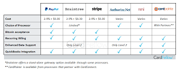 Paypal Fee Chart Popular Paypal Alternatives For Taking Credit Cards Online