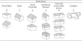 Schematic presentation of different roof-shape classes.