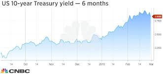 Bond Market Today Chart Alan Greenspan We Are In A Bond Market Bubble