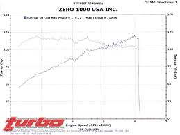 yaris dyno charts archive toyota yaris forums ultimate yaris enthusiast site