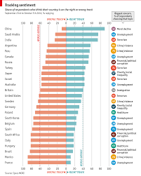 Daily Chart What The World Worries About Graphic Detail