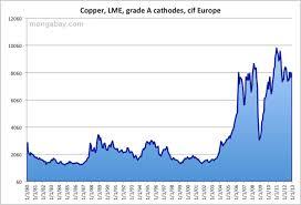 Copper Price Per Tonne Chart Price Of Copper 1980 2010