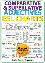 Comparative And Superlative Adjectives Esl Charts