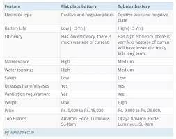 Exide Battery Size Chart Exide Car Battery Size Chart