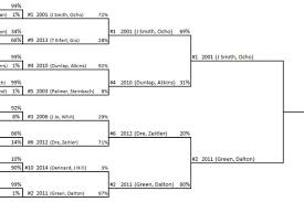Bengals 21st Century Draft Class Tournament Finals 1