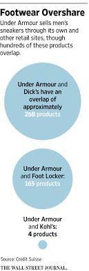Online, Under Armour Spreads Itself Thin - WSJ