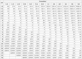 Iso Speed Chart 19 Free Chart Of Iso U Shutter Speeds U F Stops F Stop