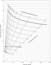 meteric chart gingrich style stocking chart for longleaf pine in metric units