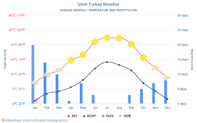 Izmir Climate Chart İzmir Turkey Weather 2020 Climate And Weather In İzmir The